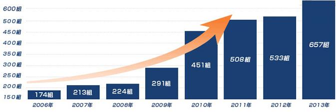 日本仲人協会に加盟している結婚相談所は全国に1,200社 登録している婚活者は約10,000名 成婚実績も2013年度657組